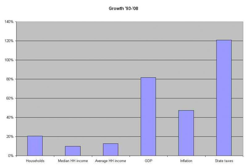 Growth in state taxes compared to other indexes